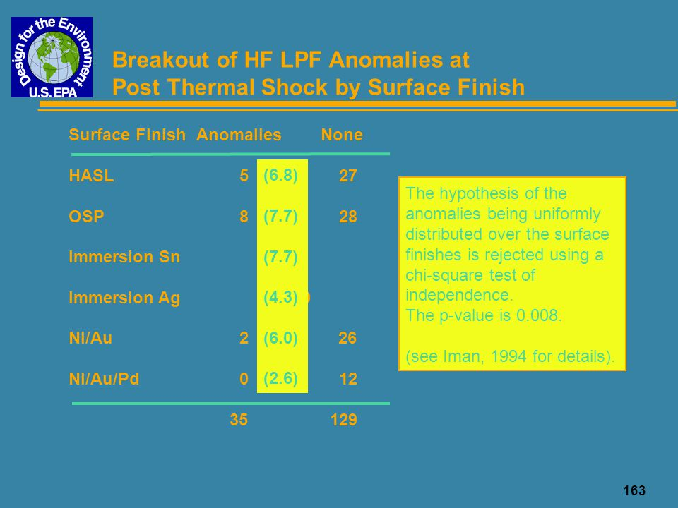Breakout of HF LPF Anomalies at Post Thermal Shock by Surface Finish