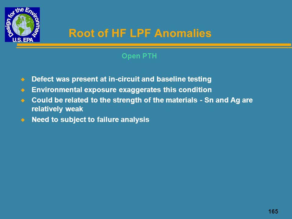 Root of HF LPF Anomalies