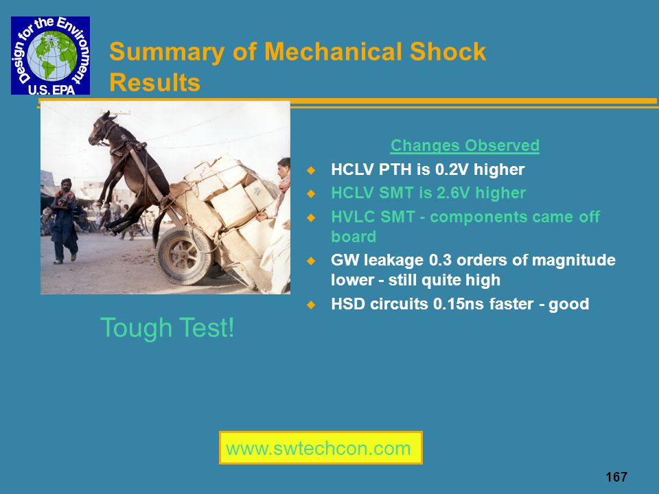 Summary of Mechanical Shock Results