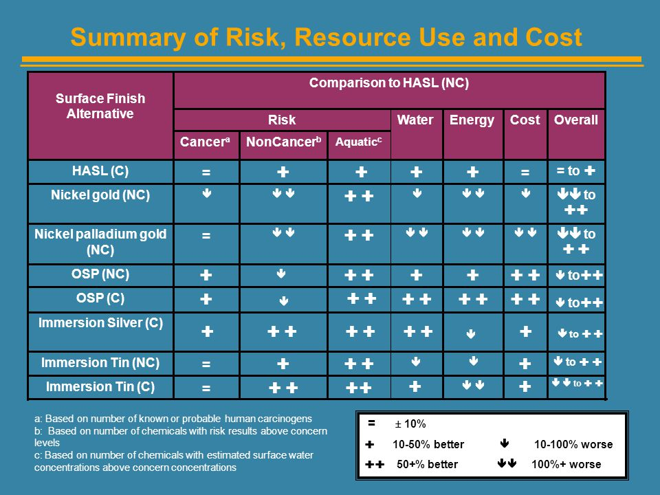 Comparison to HASL (NC) Nickel palladium gold (NC)
