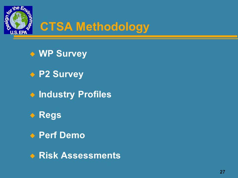 CTSA Methodology WP Survey P2 Survey Industry Profiles Regs Perf Demo