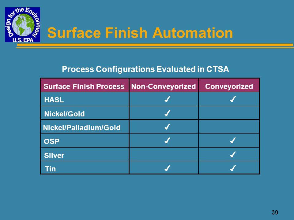 Surface Finish Automation