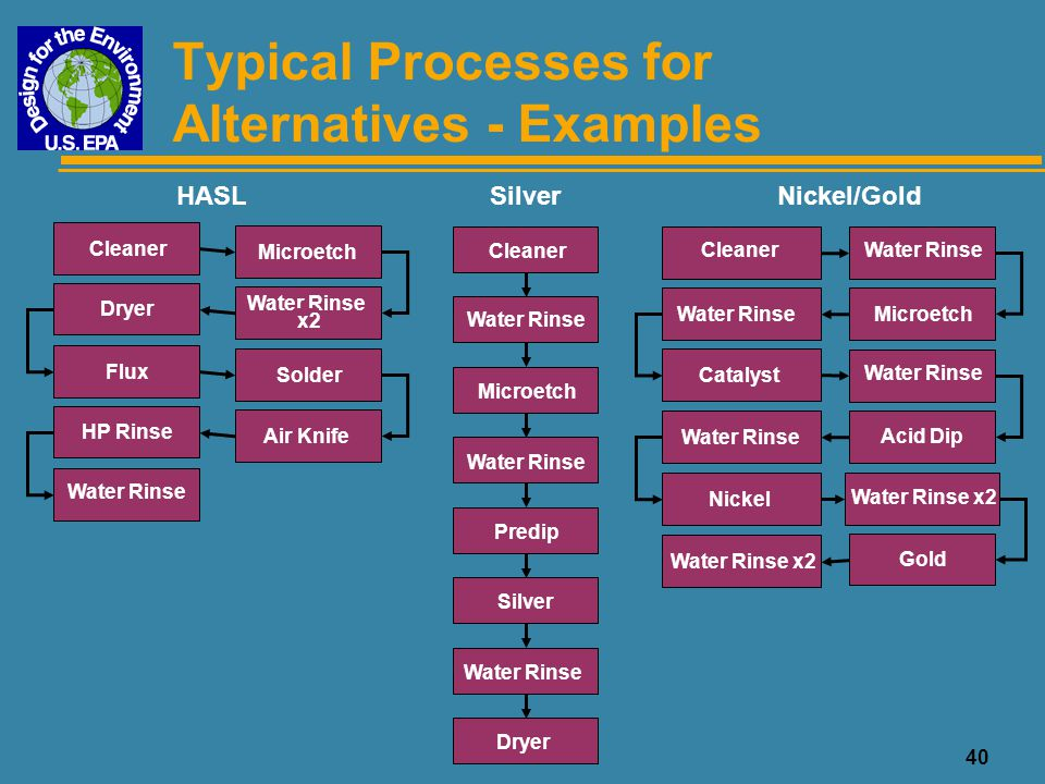 Typical Processes for Alternatives - Examples