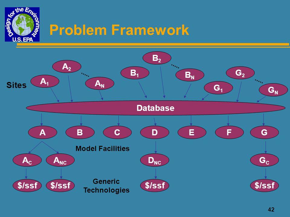 Problem Framework B2 A2 B1 G2 BN A1 AN Sites G1 GN Database A B C D E