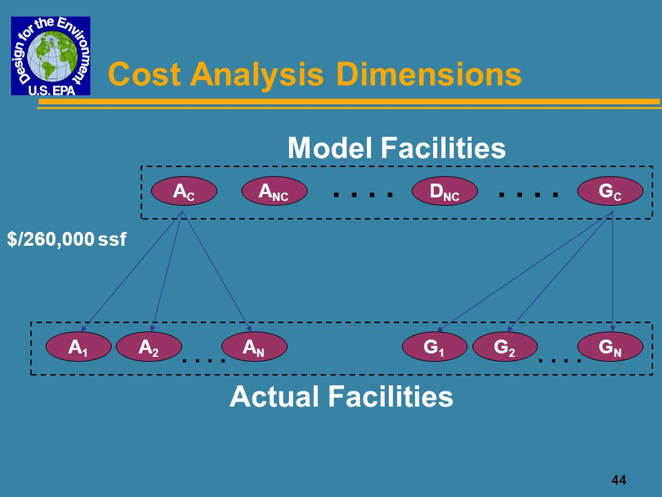 Cost Analysis Dimensions