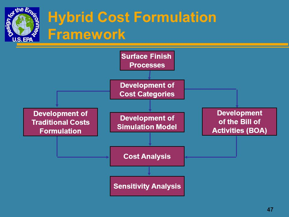 Hybrid Cost Formulation Framework