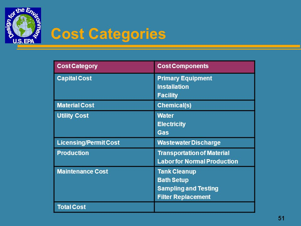Cost Categories Cost Category Cost Components Capital Cost