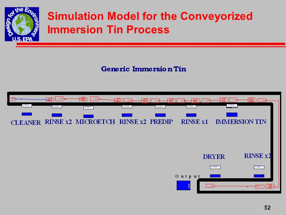 Simulation Model for the Conveyorized Immersion Tin Process