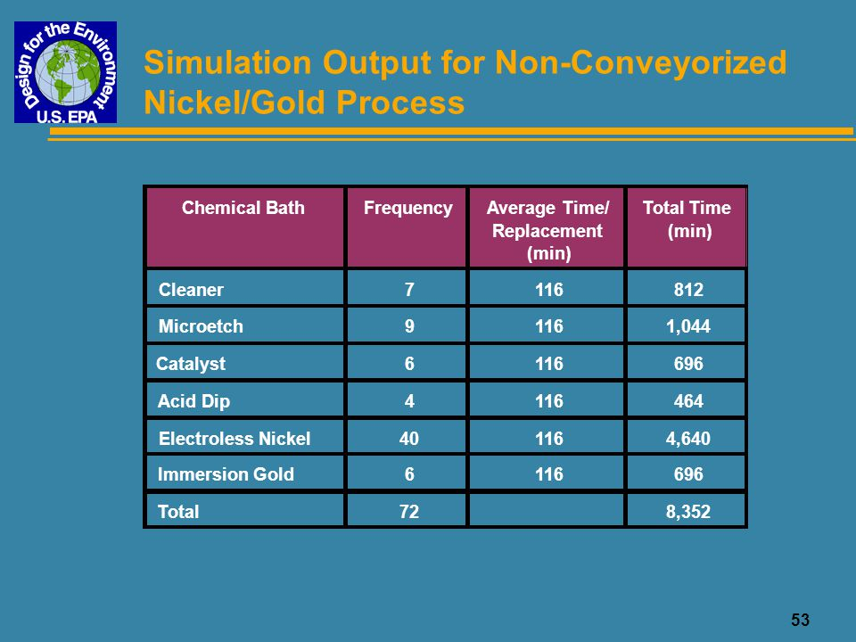 Simulation Output for Non-Conveyorized Nickel/Gold Process