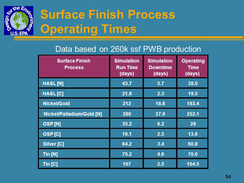 Surface Finish Process Operating Times