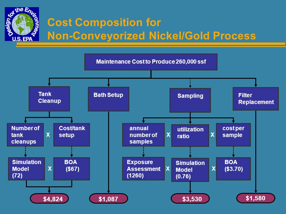 Cost Composition for Non-Conveyorized Nickel/Gold Process