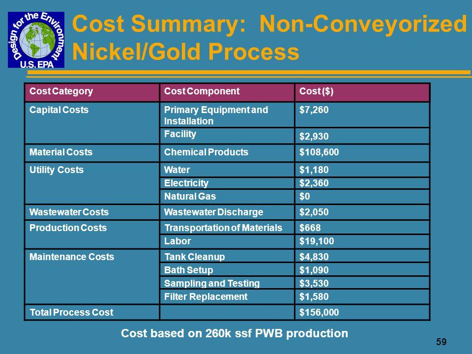 Cost Summary: Non-Conveyorized Nickel/Gold Process