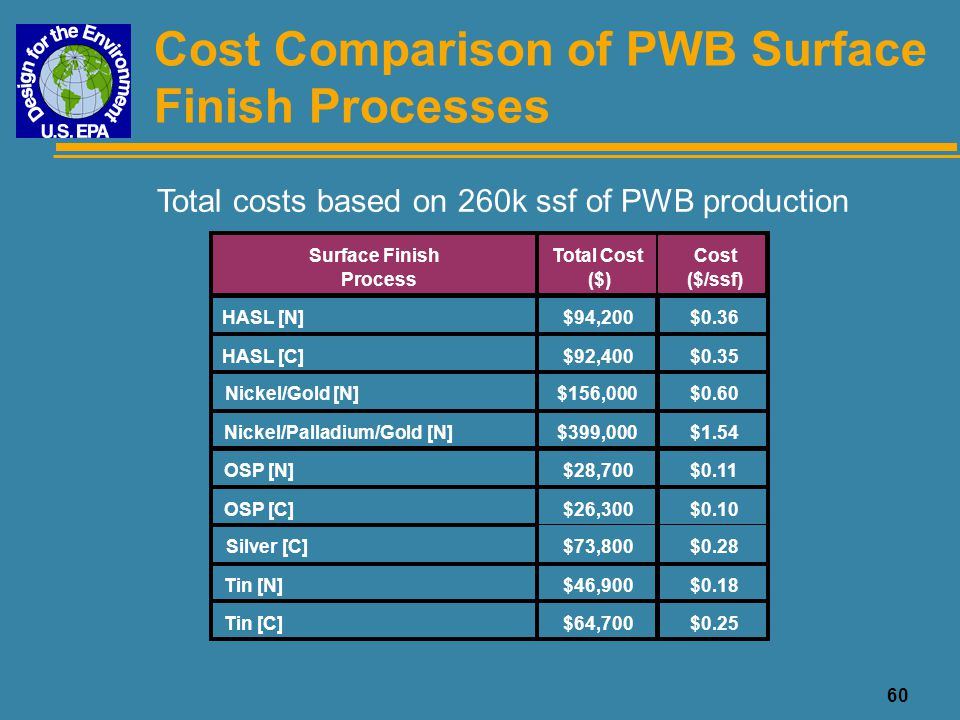 Cost Comparison of PWB Surface Finish Processes