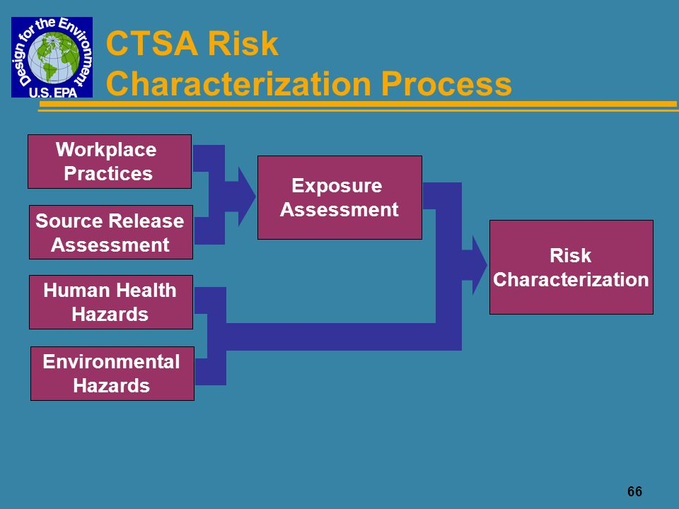 CTSA Risk Characterization Process