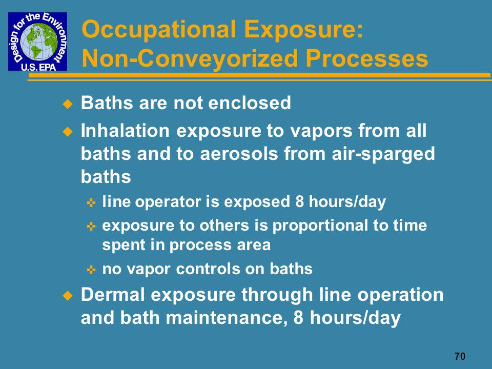 Occupational Exposure: Non-Conveyorized Processes