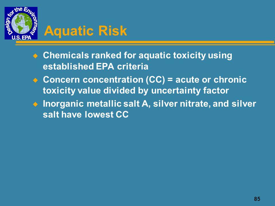 Aquatic Risk Chemicals ranked for aquatic toxicity using established EPA criteria.
