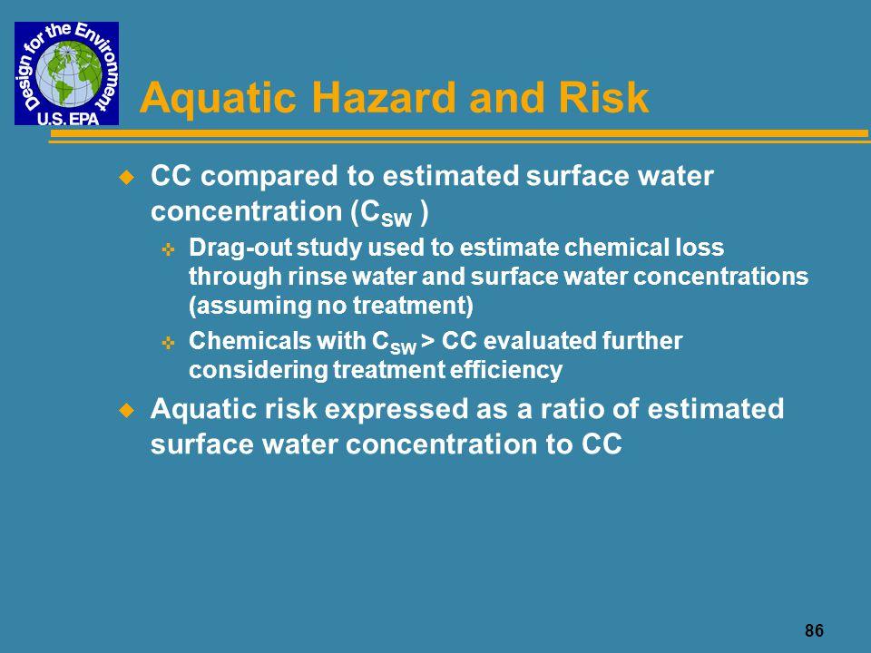 Aquatic Hazard and Risk