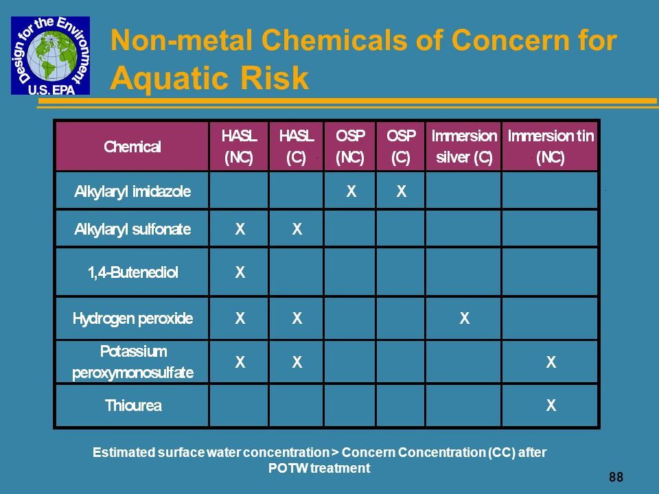 Aquatic Risk Non-metal Chemicals of Concern for