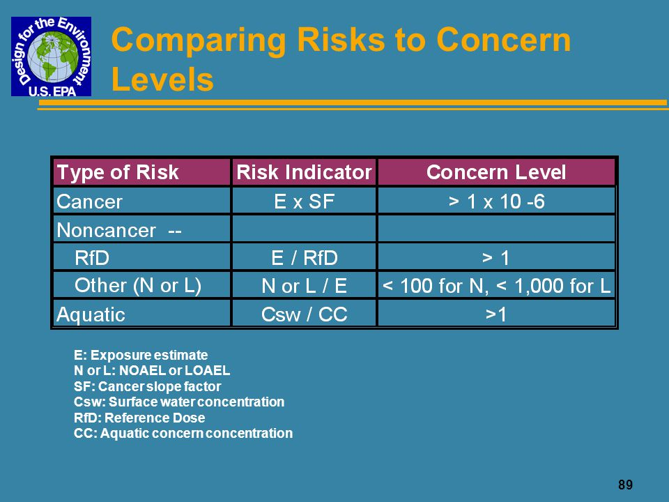 Comparing Risks to Concern Levels