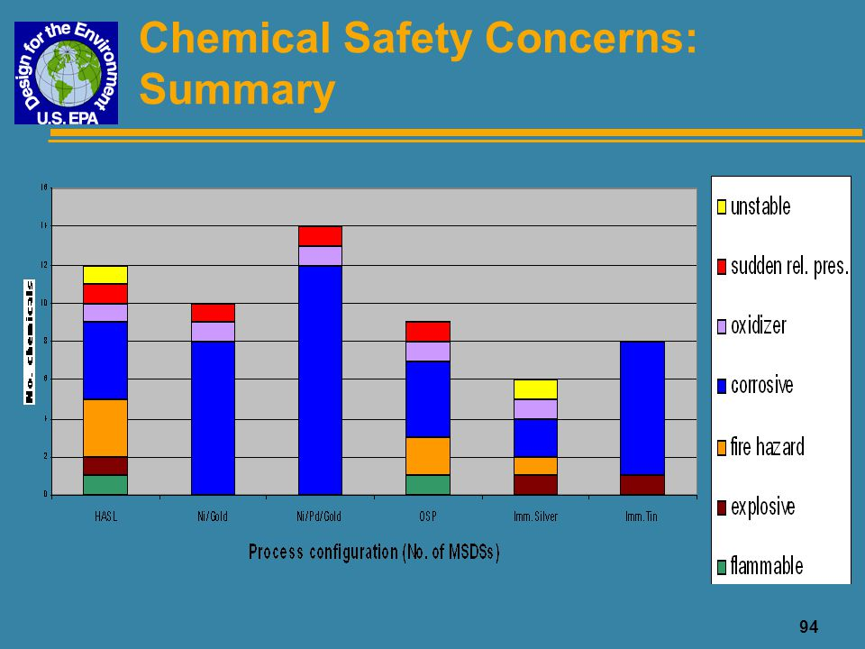 Chemical Safety Concerns: Summary