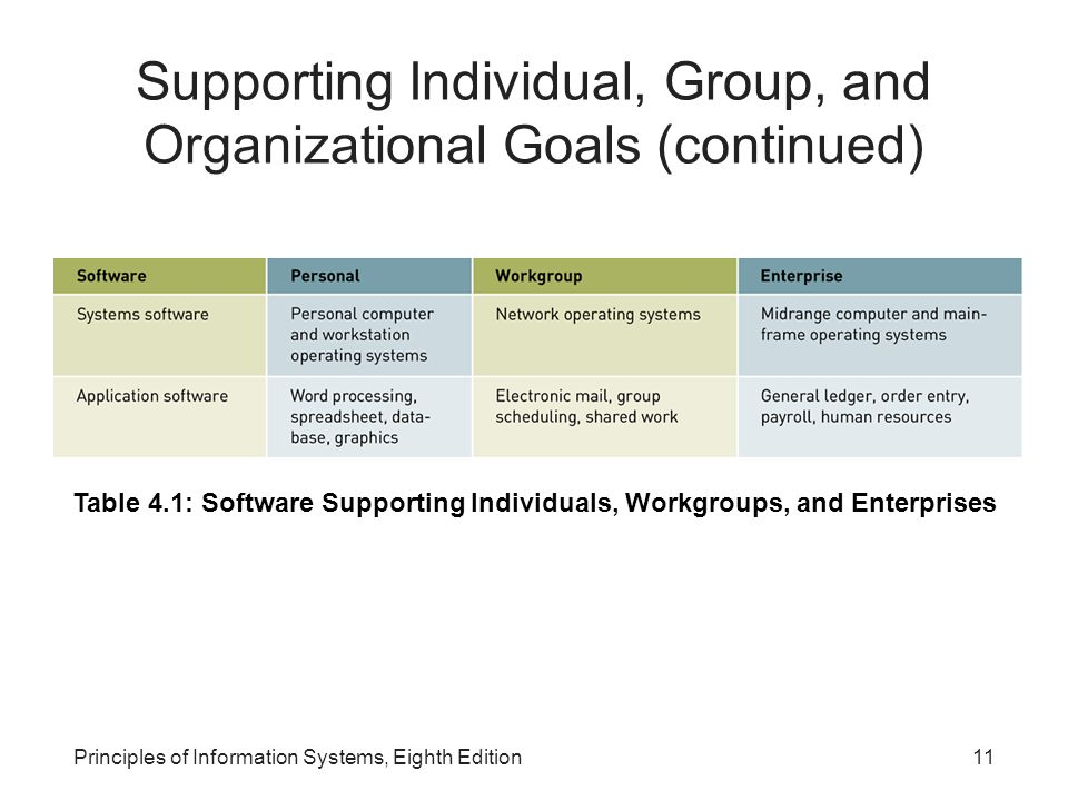 Supporting Individual, Group, and Organizational Goals (continued)
