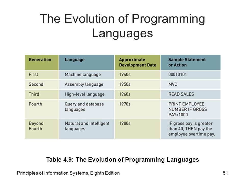 The Evolution of Programming Languages