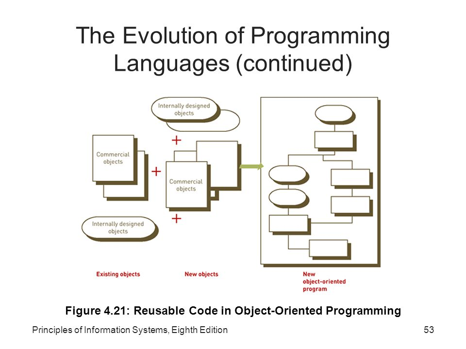 The Evolution of Programming Languages (continued)