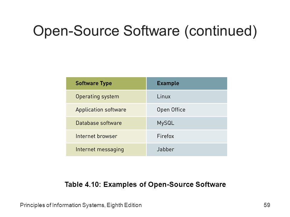 Open-Source Software (continued)