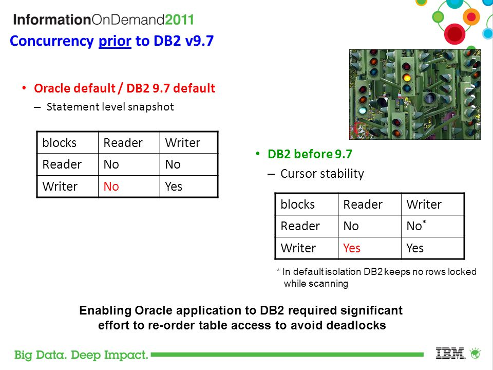 Concurrency prior to DB2 v9.7