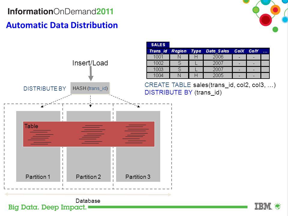 Automatic Data Distribution