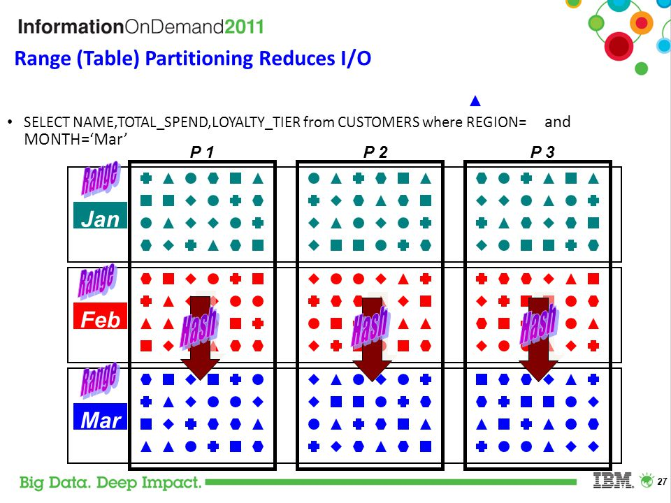 Range (Table) Partitioning Reduces I/O