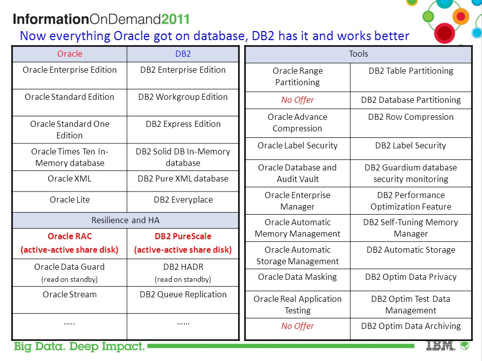 Now everything Oracle got on database, DB2 has it and works better
