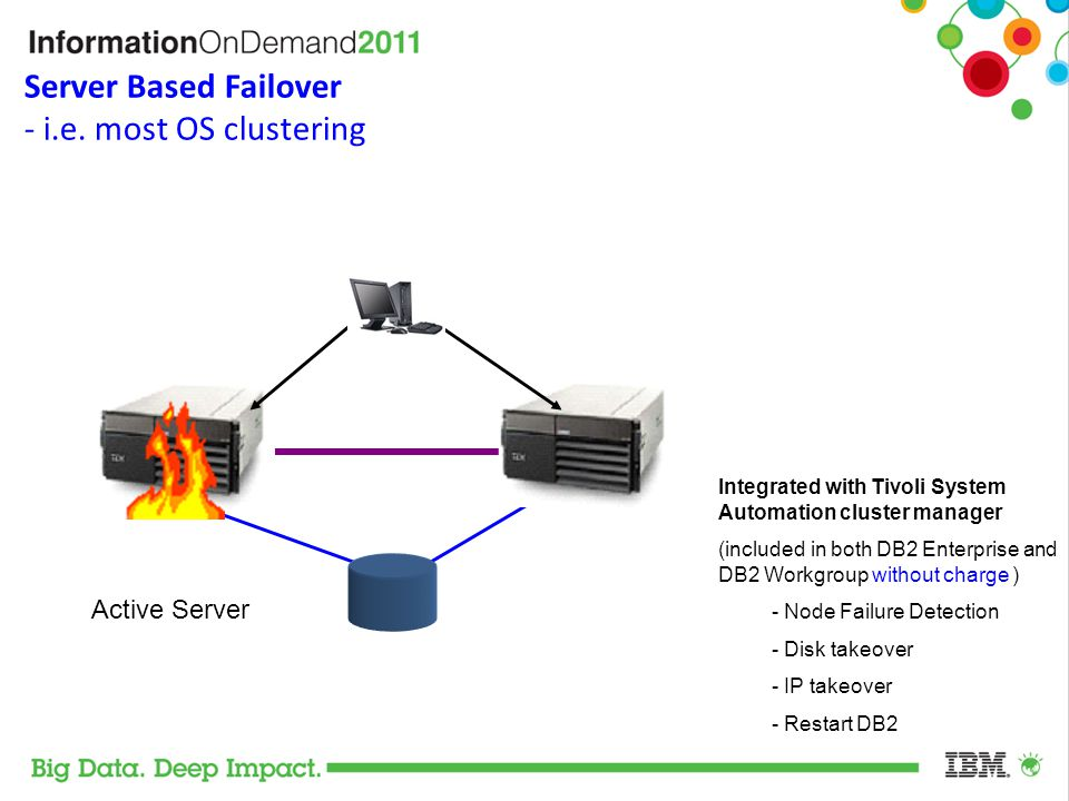 Server Based Failover - i.e. most OS clustering