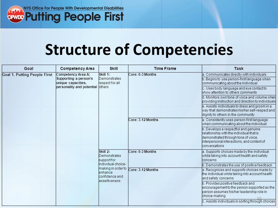 Structure of Competencies