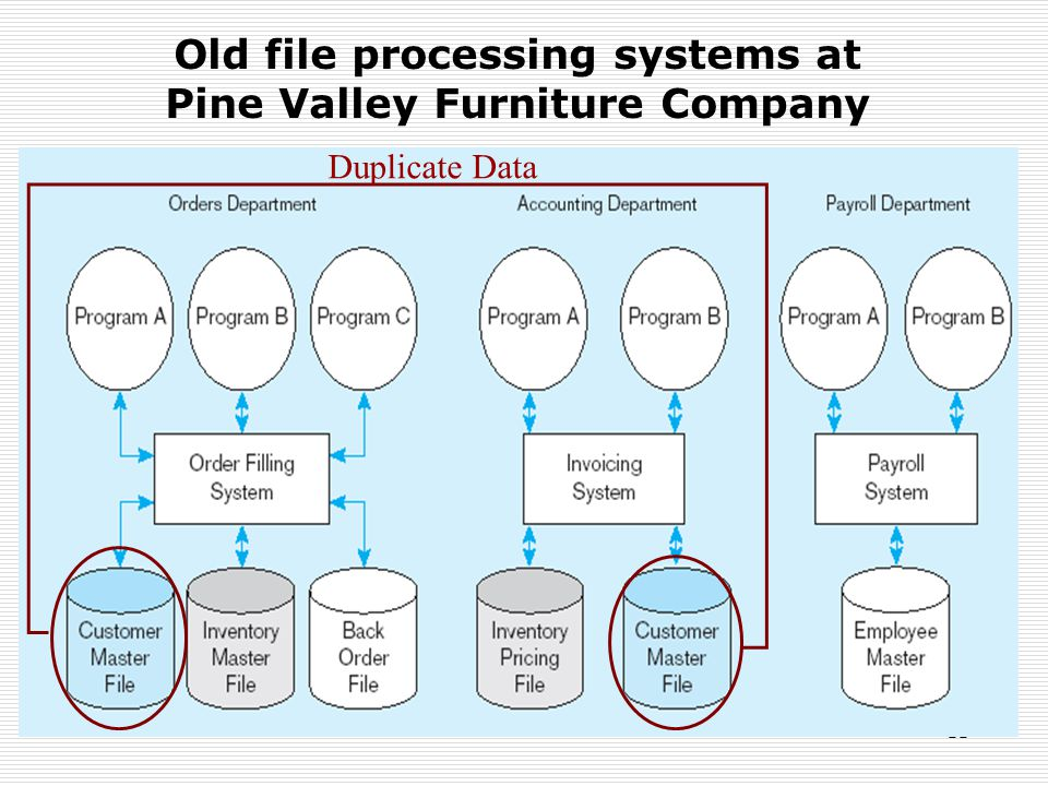 Old file processing systems at Pine Valley Furniture Company