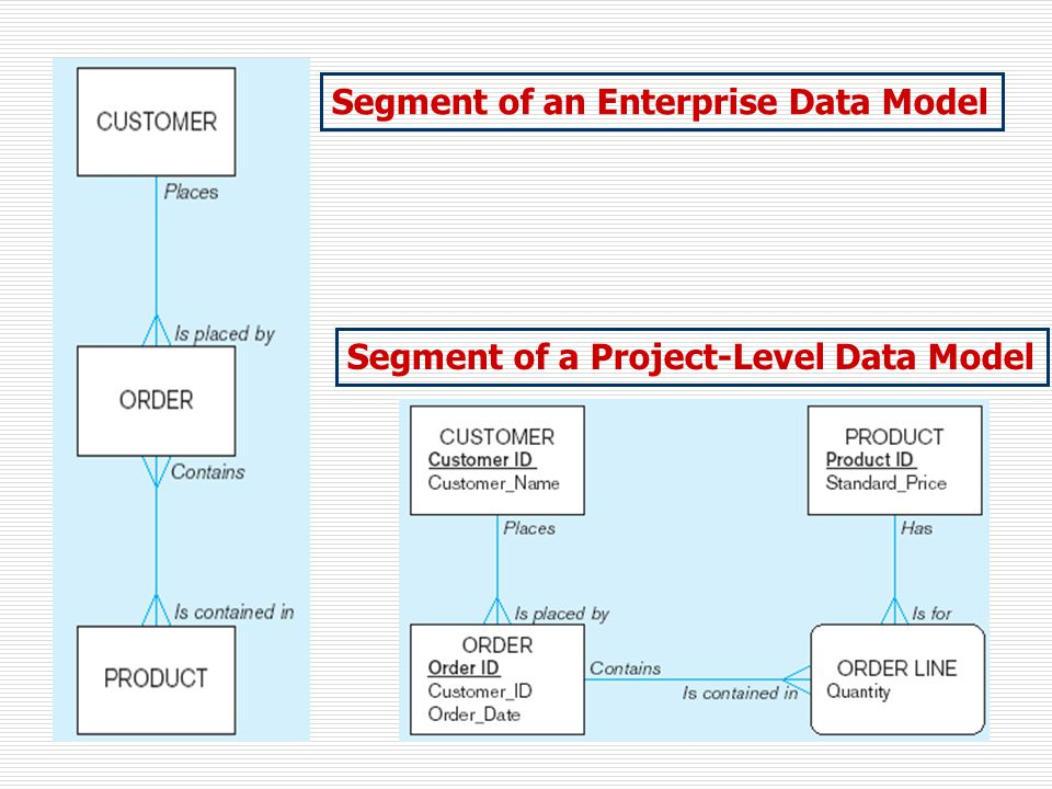 Segment of an Enterprise Data Model