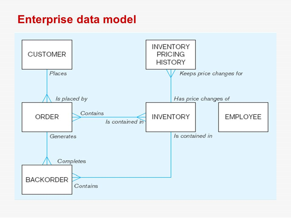 Enterprise data model