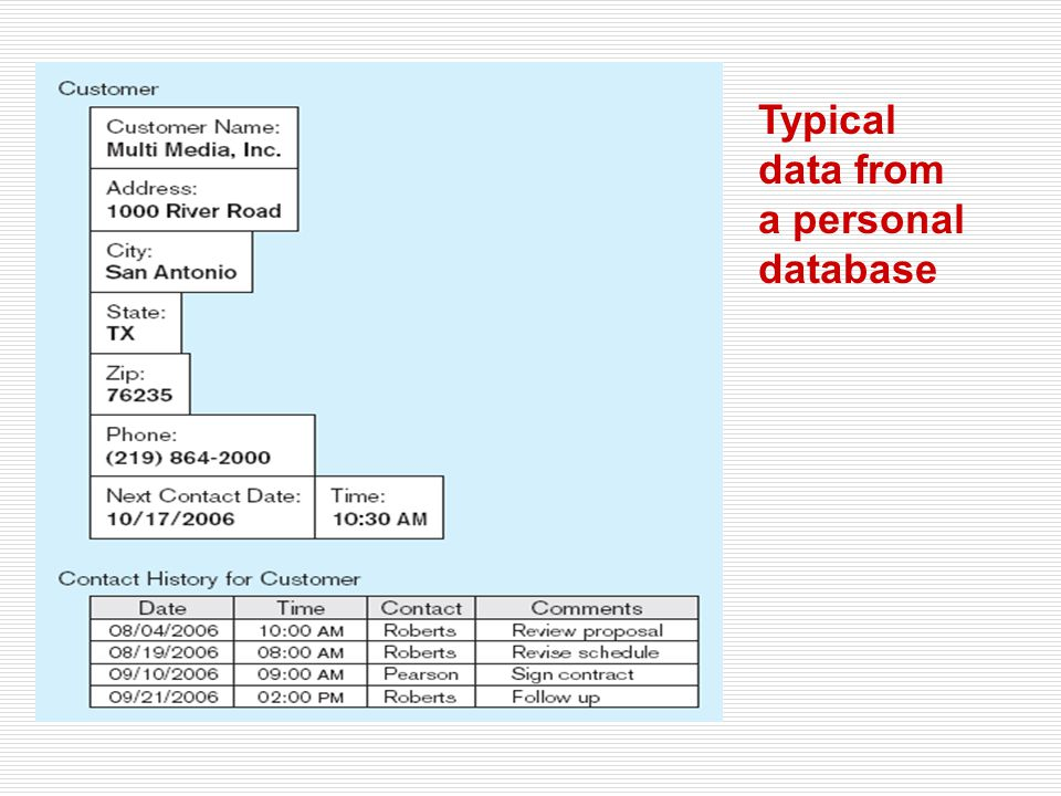 Typical data from a personal database