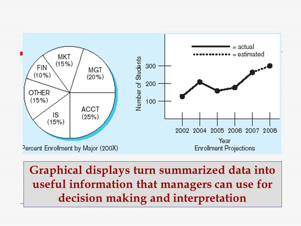 Graphical displays turn summarized data into useful information that managers can use for decision making and interpretation