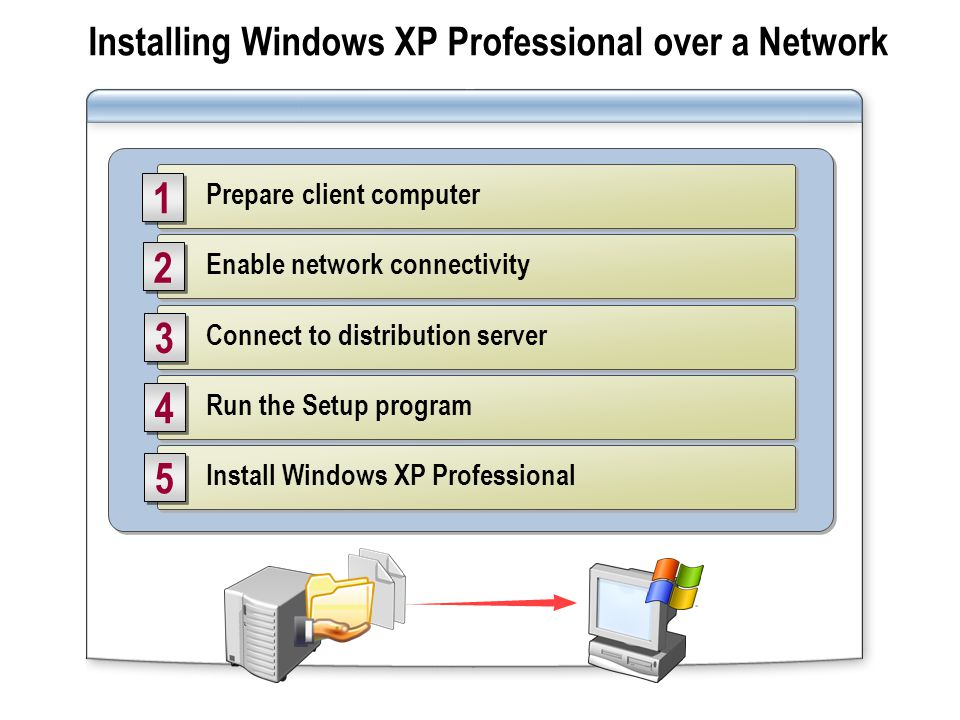 Installing Windows XP Professional over a Network