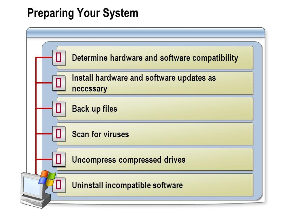 ü ü ü ü ü ü Preparing Your System