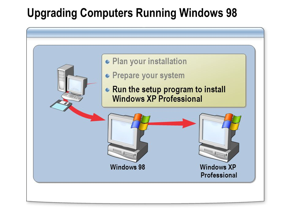 Upgrading Computers Running Windows 98