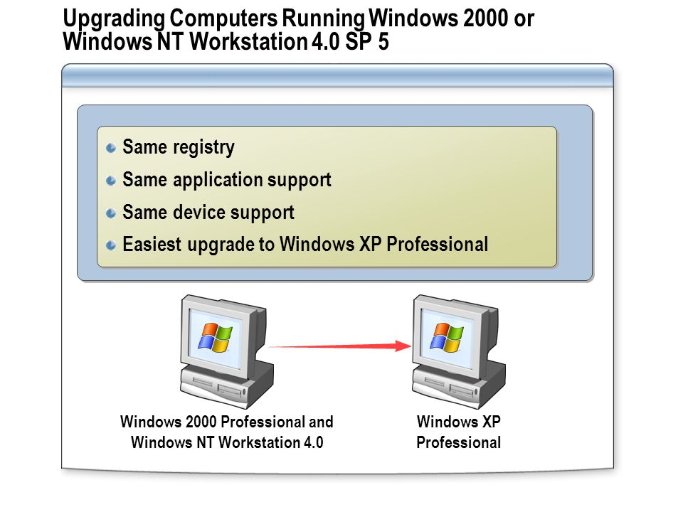 Upgrading Computers Running Windows 2000 or Windows NT Workstation 4