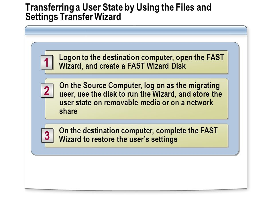 Transferring a User State by Using the Files and Settings Transfer Wizard