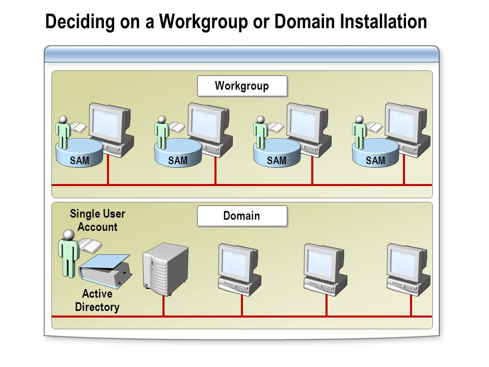 Deciding on a Workgroup or Domain Installation