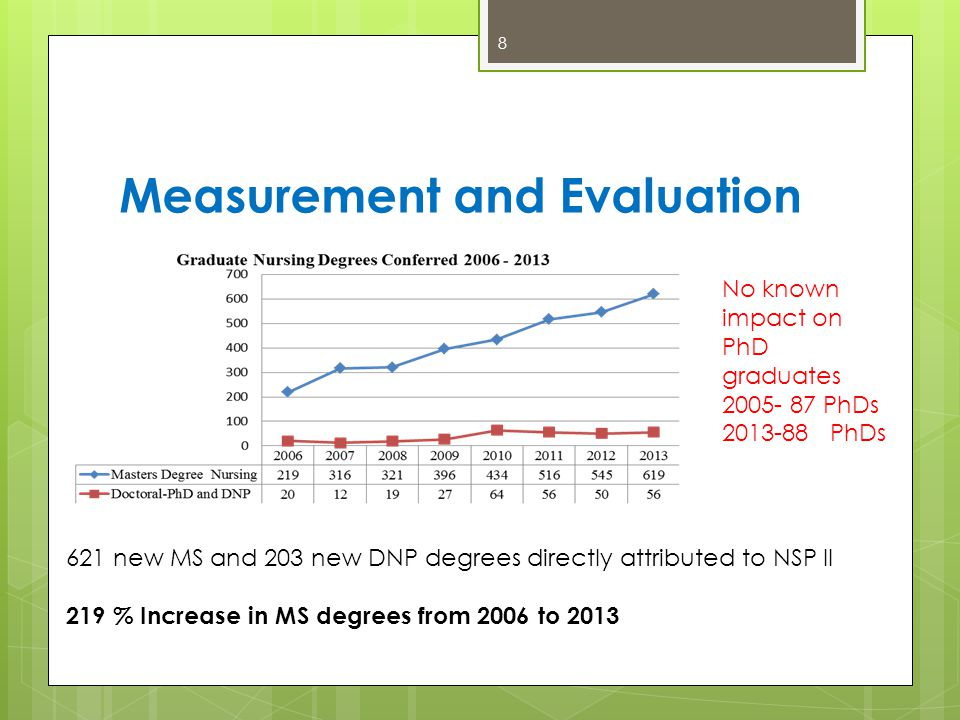 Measurement and Evaluation