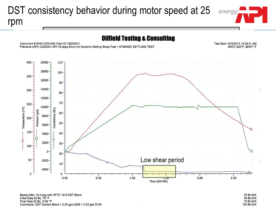 DST consistency behavior during motor speed at 25 rpm