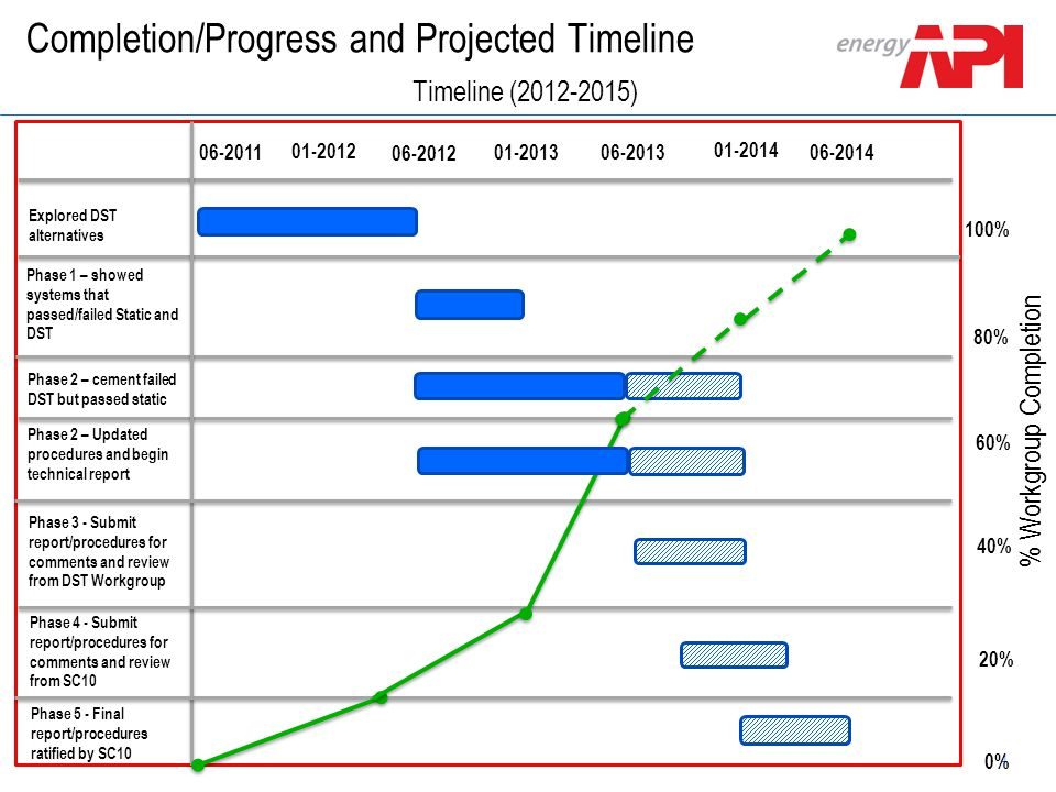 Completion/Progress and Projected Timeline