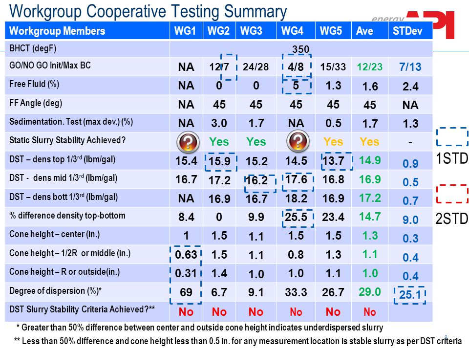 Workgroup Cooperative Testing Summary