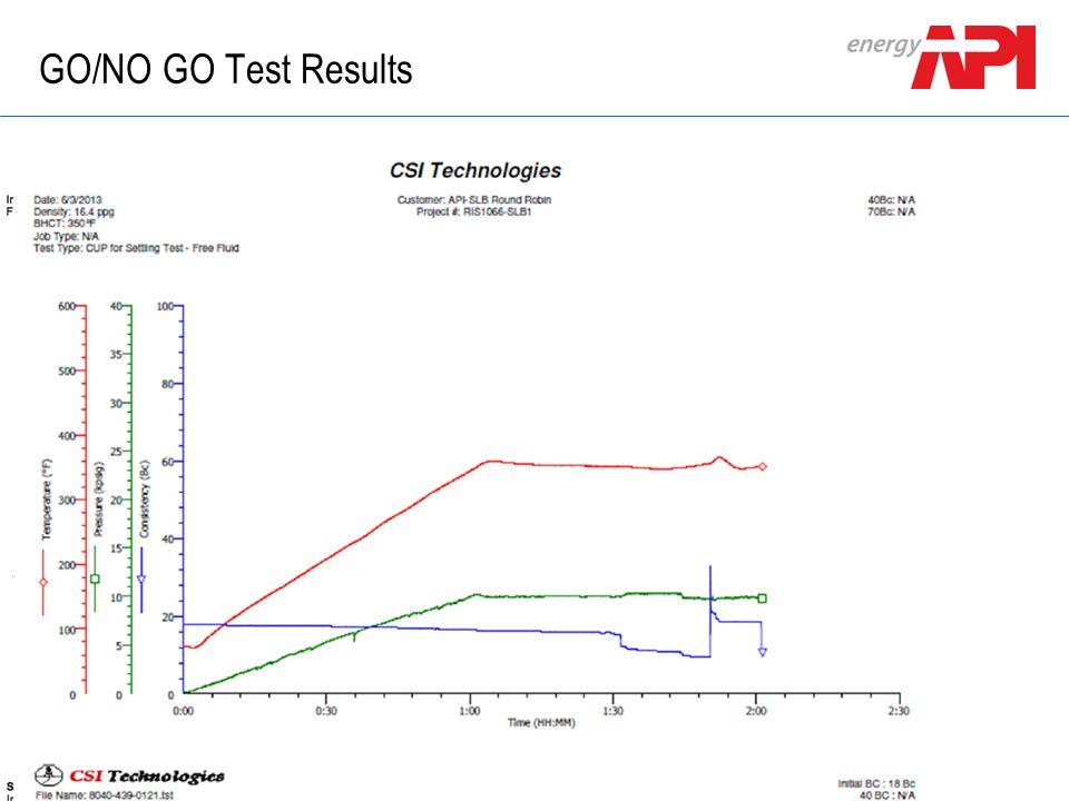GO/NO GO Test Results